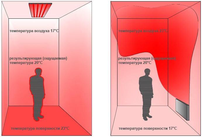 Сравнение лучистой и конвективной систем отопления
