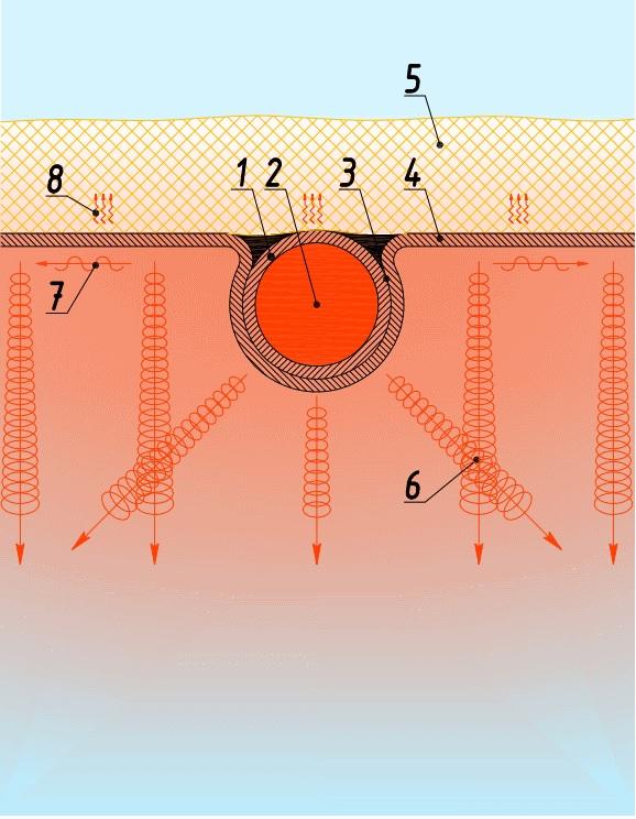 Изображение принципа действия водяных лучистых отопителей